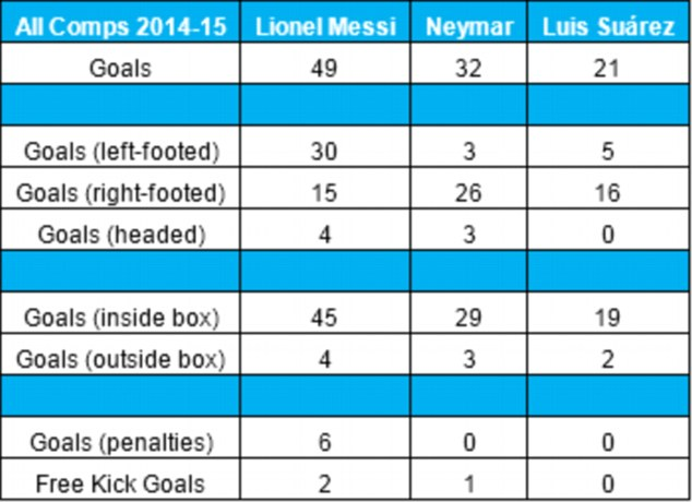 The breakdown of all goals scored by Messi, Neymar and Suarez this season. Stats courtesy of Opta