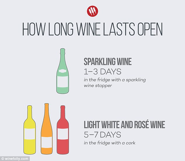 Infographic shows how long your bottle of wine will last ...