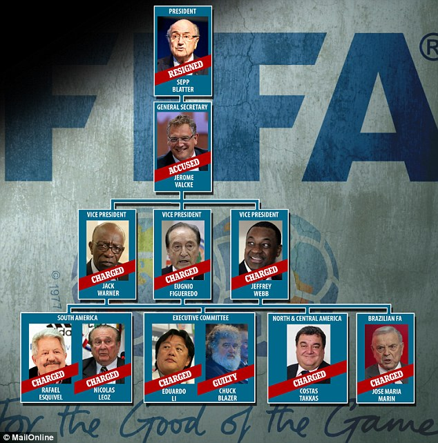 How the corruption scandal has engulfed FIFA's hierachy with senior executives and their former colleagues accused of wrongdoing, admitting their guilt or in the case of Blatter, resigning  in disgrace