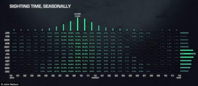 El mes más común para avistamientos OVNI es julio, de acuerdo con los datos (en la foto), con 9.892 avistamientos reportados más de todo, mientras 21:00-22:00 es el momento más común de detectar una nave extraterrestre