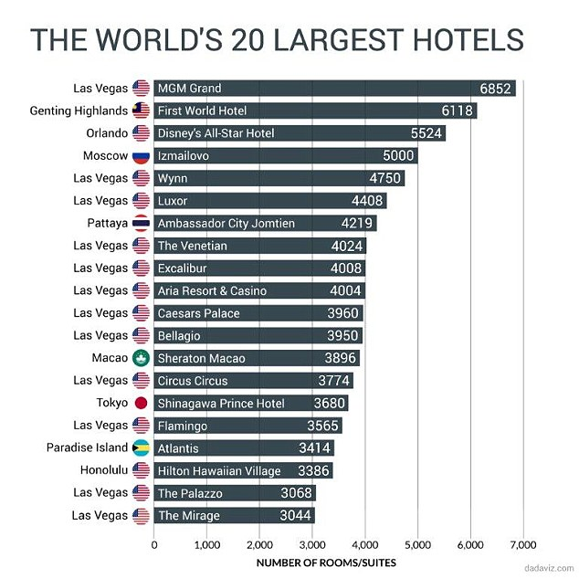 The top 20 largest hotels in the world, according to the number of rooms and suites
