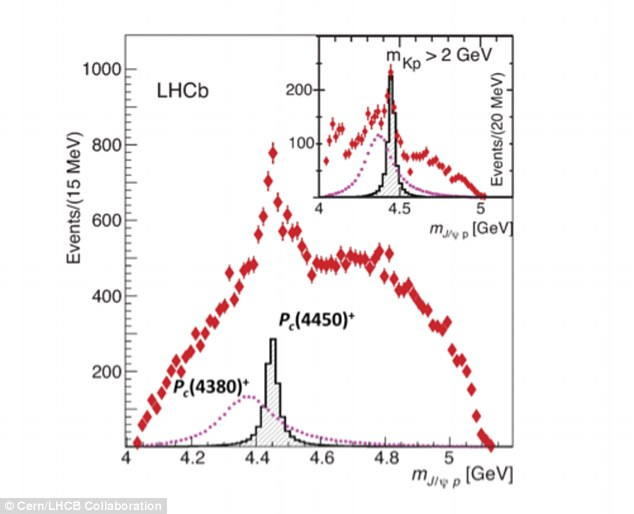 The physicists studied the way in which an unstable sub-atomic particle called Lambda b turned into three other particles.They found that the production of the three new particles sometimes involved intermediate states, which have been named Pc(4450)+ and Pc(4380)+ (marked on this graph)