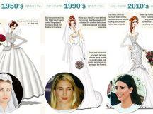 From Grace Kelly's gown to Kim Kardashian's wedding dress ...