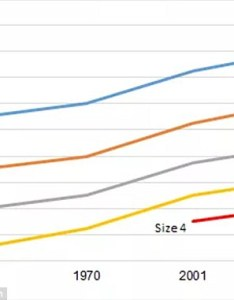 While bigger women now fit in smaller numbered sizes there   also  wider range chart reveals how much clothing have changed over the past rh dailymail