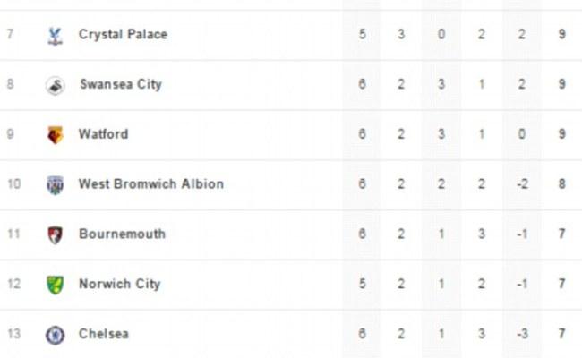 Premier League Table And Results Aston Villa 0 1 West