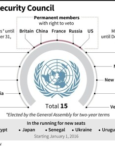 also ukraine japan egypt win un security council seats daily mail online rh dailymail