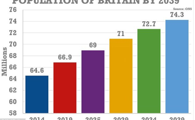 Uk Population Set To Rise 10m Over The Next 25 Years With Over Half Coming From Abroad Daily
