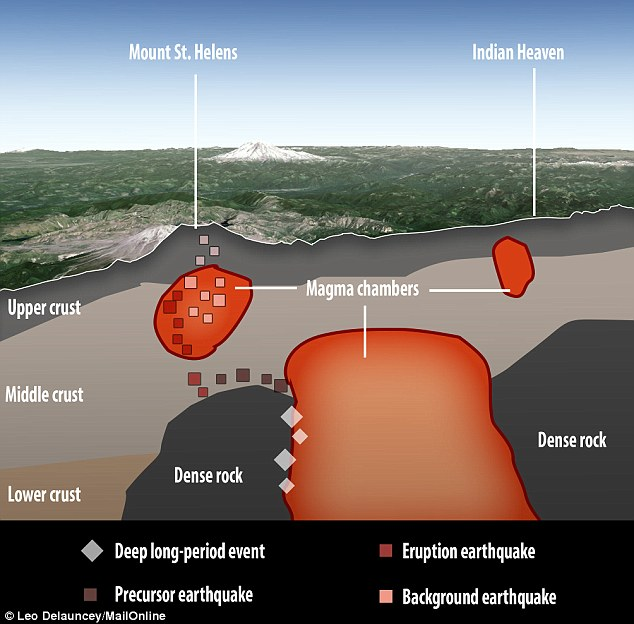 The IMUSH project has detected signs that a second larger magma chamber may lie beneath Mount St Helens, filling the chamber directly under the volcano from below (illustrated) through a series of earthquakes. The chamber may also connect Mount St Helens to other nearby volcanoes