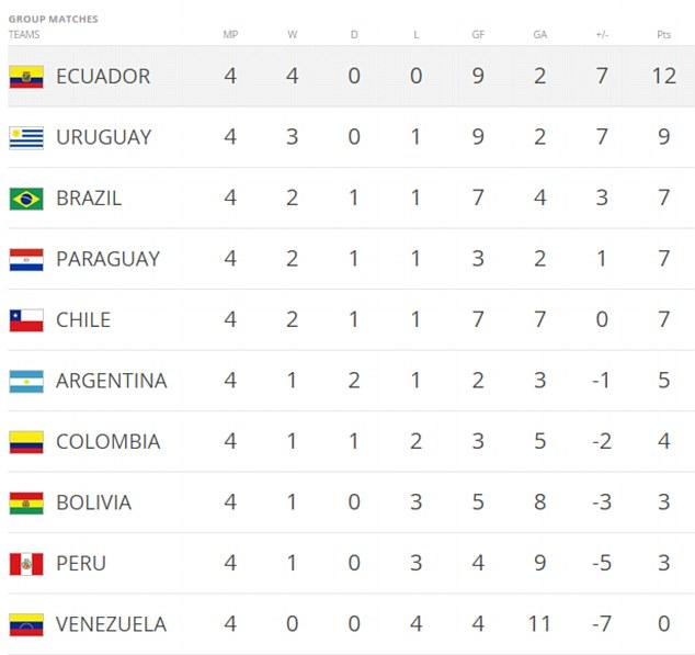 Uruguay 3-0 Chile: Diego Godin goal helps down Copa