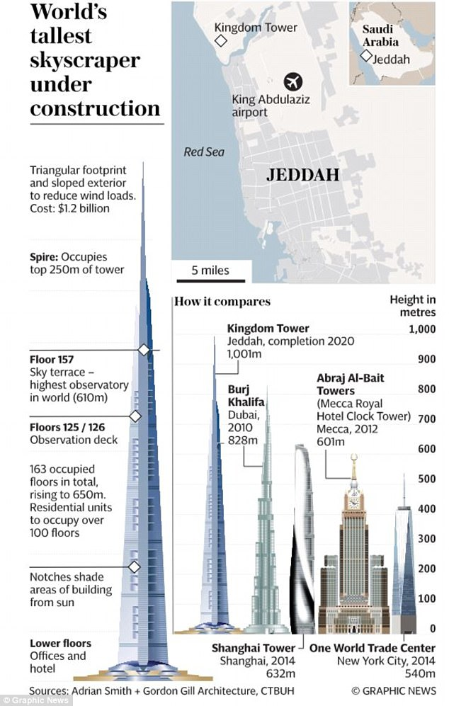 The Burj Khalifa, by comparison, stands at 2,716 feet. New York City's Freedom Tower, currently the fifth tallest in the world, is dwarf-like at 1,792 feet