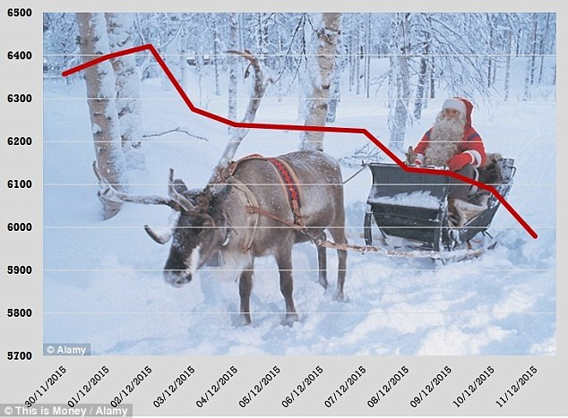 833 chance santa rally exists ftse 100 1
