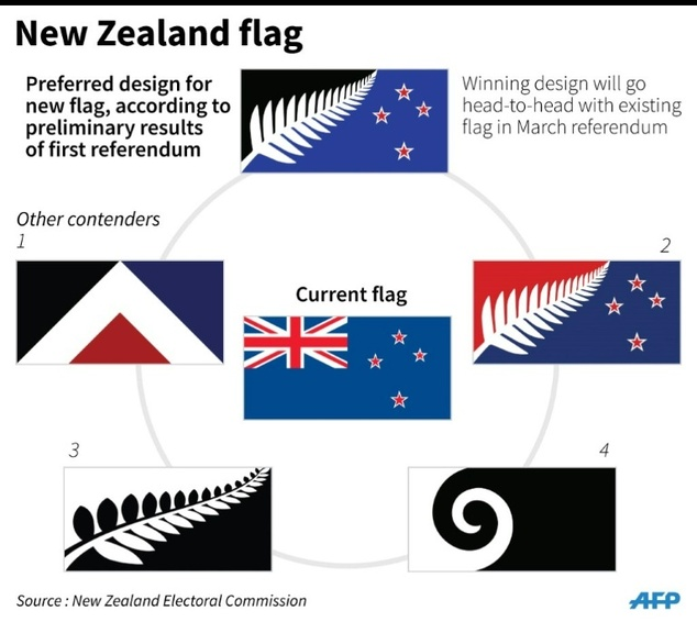 New Zealand flag options are pictured - the winning flag (top) will go head-to-head against the current flag (centre) in a second referendum in March