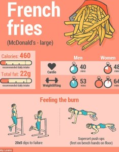 Men will have to complete minutes of cardio and weight lifting whilst also calorie infographic reveals how long it takes burn off junk food rh dailymail