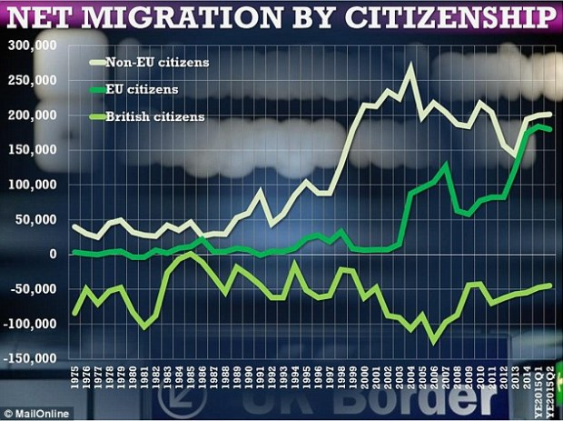 Academic Jonathan Portes has investigated by official migration numbers, shown above, are lower than the number of national insurance number issued to EU migrants each year.