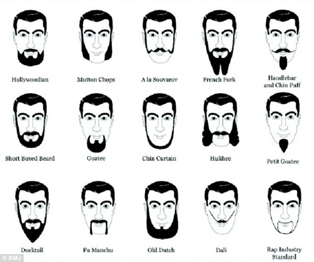 Men with moustaches outnumber women among top doctors