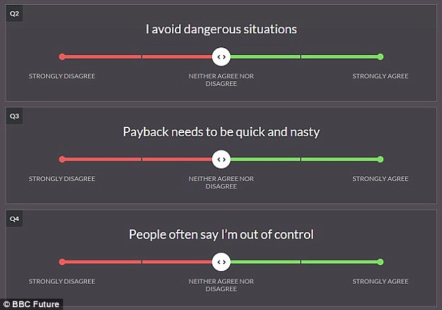To do the quiz, users measure their own 'dark side' by answering questions about their Machiavellianism, narcissistic and psychopathic tendencies, (examples shown) by either agreeing or disagreeing with statements such as: 'I use clever manipulation to get my way' and 'I hate being the centre of attention'