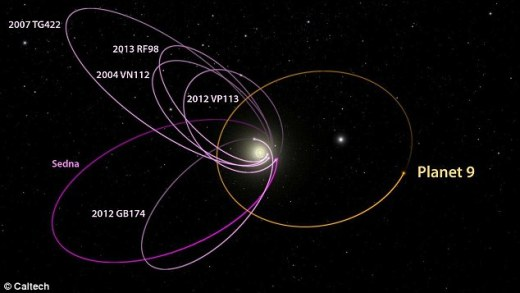 The six most distant known objects in the solar system with orbits exclusively beyond Neptune (magenta) all mysteriously line up in a single direction. Such an orbital alignment can only be maintained by some outside force, Batygin and Brown say. Their paper argues that a planet with 10 times the mass of the earth in a distant eccentric orbit anti-aligned with the other six objects (orange) is required to maintain this configuration.