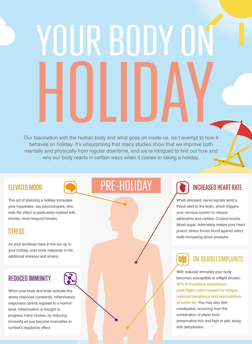Pre-holiday, you are likely to have an elevated mood because the act of planning a break is proven to increase your happiness