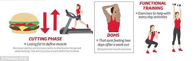 A 'cutting phase' is losing fat to define muscle, while DOMS stands for delayed onset muscle soreness