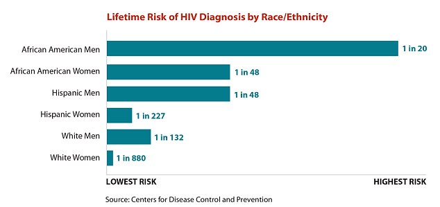 By race, the CDC found that black men face the highest risk - at one in 20. Black women and Hispanic men have the same risk of HIV infection, however, at one in 48