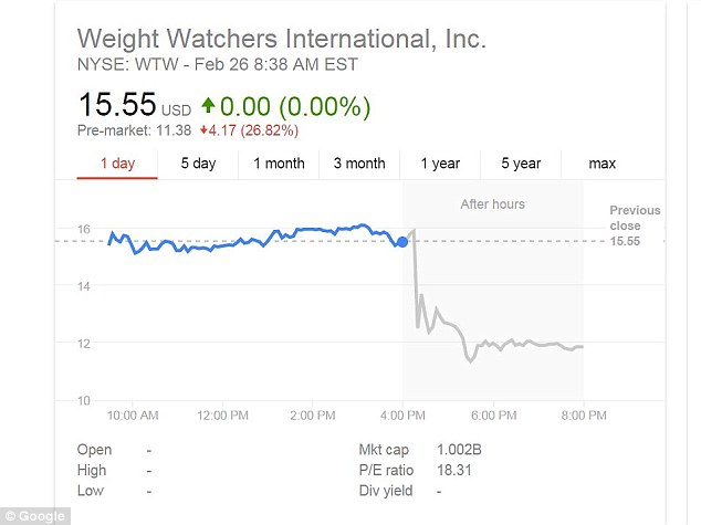 Not good: Weight Watchers shares plummeted overnight after the company announced a 21 percent drop in quarterly revenue from last year