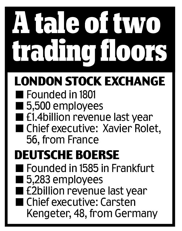 Now the Germans Deutsche Boerse get hold of our stock