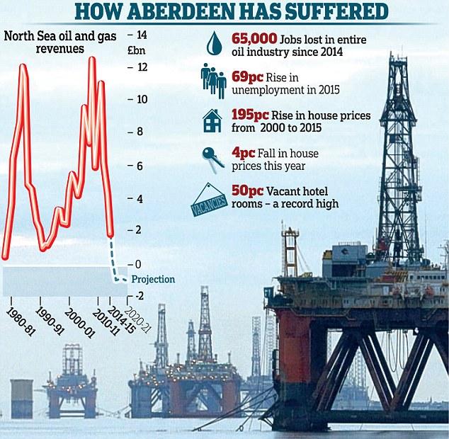 Resultado de imagem para aberdeen and oil companies