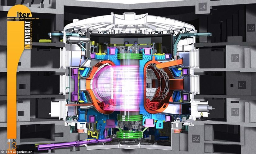 Iter nuclear engineers have recruited rocket scientists to help create super-strong materials that can withstand temperatures hotter than the sun. With a diameter of 5 m and a solid cross-section of 30x30 cm, Iter's compression rings will hold the giant magnets in place.