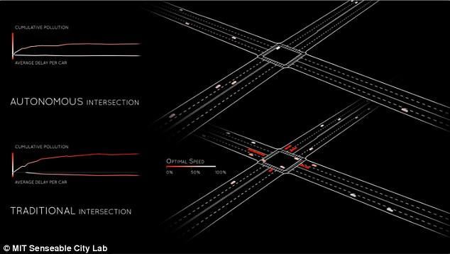 Afbeeldingsresultaat voor The Future Of Roads Could Mean Cars Not Having To Stop At Intersections