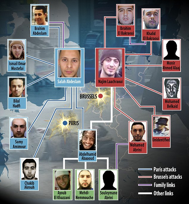 Web of terror: A list of 100 suspected terrorists was handed to Belgian authorities in the weeks before the Paris attacks yet little appears to have been done to track the key jihadi fanatics behind both atrocities