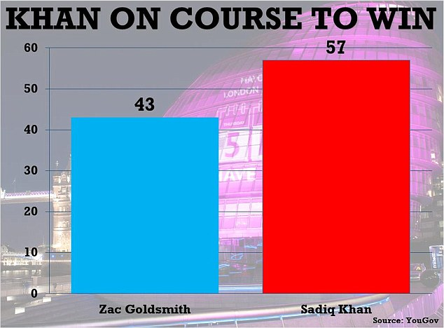 The final poll on the London Mayoral race, released yesterday by the Evening Standard as London went to the polls, suggested a big win for Mr Khan in the final round run off for City Hall