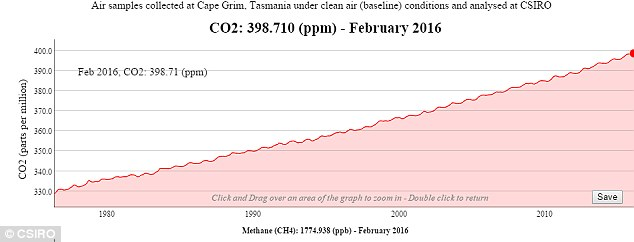 An atmospheric measuring station at Cape Grim in Tasmania is expected to a record carbon dioxide concentration of 400 parts per million (ppm) on or around 6 June - a significant number marking a climate change milestone. Air samples collected at the station over the decades are shown