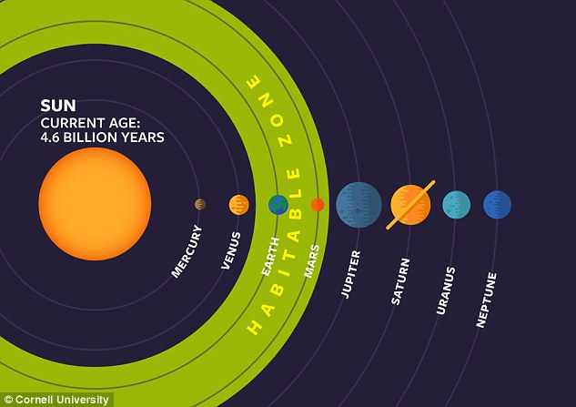 The ¿habitable zone¿ (shown in green) is a term astronomers use when searching for exoplanets that could be possible hosts to alien life.Also known as the ¿Golidlocks zone¿, the term refers to a planet that sits the perfect distance from its host star for liquid water to exist on the surface