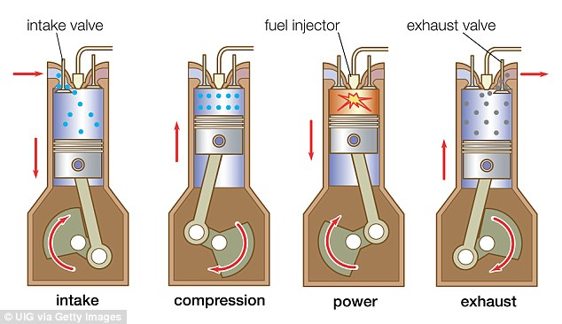 By pumping the fuel directly into the cylinders (pictured second from right), it enables the car¿s computer to have more precise control over the mix of fuel and air, giving more efficient burning of fuel and more power delivery. But poor or clogged filters in the air intake system (first image, left) can choke the system of air, leading to incomplete complete combustion and more soot and organic compounds churned out