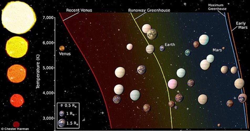 telescópio Kepler da Nasa também tem estado ocupado em busca de vida alienígena, encontrando mais de 4.000 novos planetas fora do nosso sistema solar ao longo dos últimos três anos. No início deste mês uma equipa de astrónomos fez encolher esta lista para aqueles com o maior potencial para ter água líquida, ou mesmo a vida (foto)