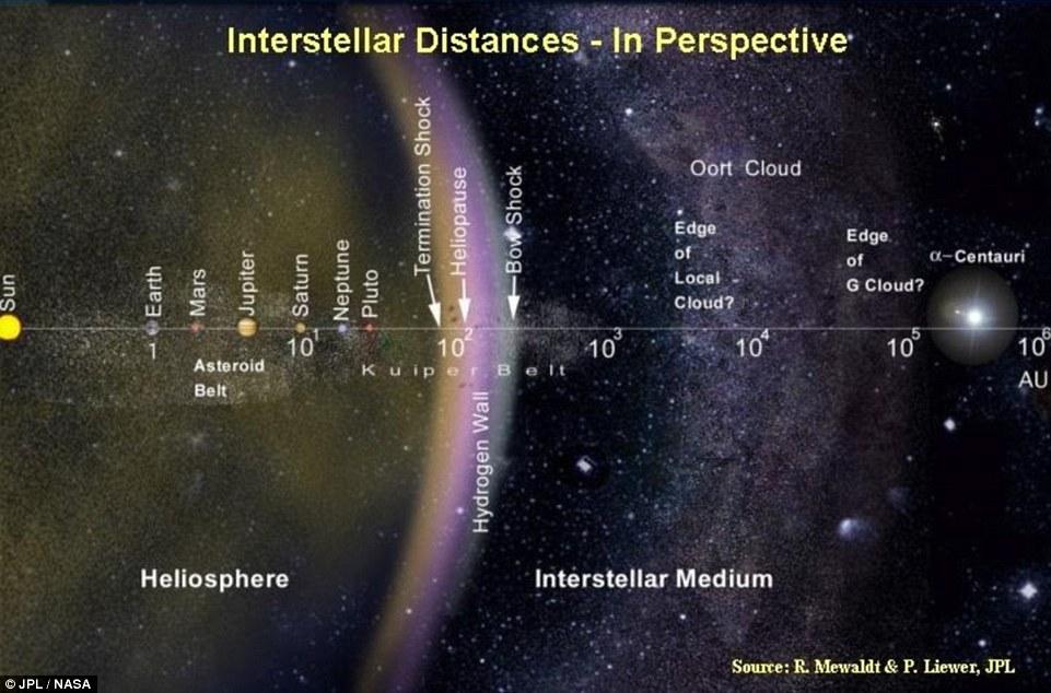 """O planeta Proxima b está localizado próximo a Proxima Centauri e Alpha Centauri (mostrado à direita no diagrama) em comparação com o resto do sistema solar e partes da Via Láctea. É o exoplaneta mais próximo que jamais poderia descobrir, e especialistas dizem missões ao planeta para procurar sinais de vida poderia ser viável """"dentro de nossa vida '"""