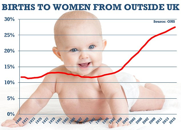 ONS figures have shown the proportion of live births to women born outside the UK in England and Wales in 2015