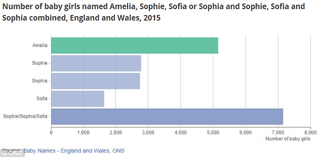 If all of the variations of Sophie and Sophia were combined they would easily dethrone Amelia as the most popular girls' name