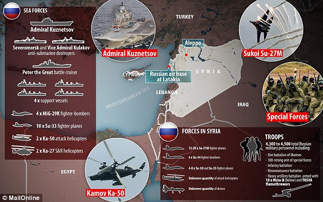 Russia has massively increased its armed forces in Syria in recent weeks as it flexes its muscles while the US is preoccupied with the presidential elections