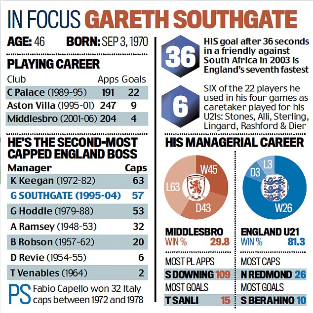 In focus Gareth Southgate. Does Gareth Southgate deserve to be England manager?