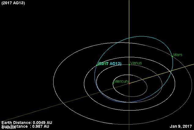 2017 GE 13, fue descubierto este sábado por la Universidad de Arizona del Catalina Sky Survey.Between 50 y 111 pies de largo, cuando se aprobó que se movía a 9,9 millas por segundo.  Aquí, es tan cerca de la Tierra el texto es casi ilegible.