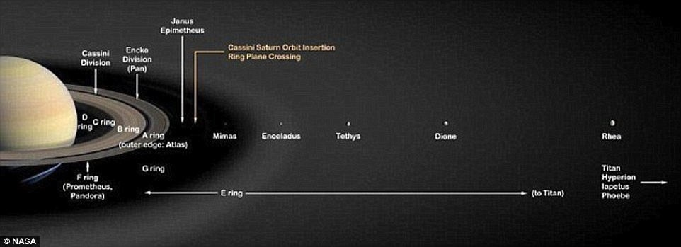 what are the two diagram solstice allen bradley mcc bucket wiring new cassini images reveal saturn's rings up close | daily mail online