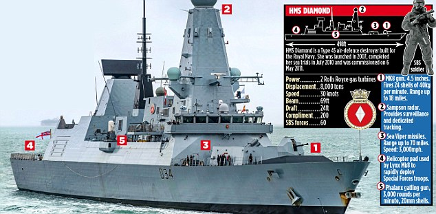 In a dramatic show of strength by Theresa May, HMS Diamond, a Type 45 destroyer equipped with the latest anti-aircraft rockets, will set sail for Ukraine