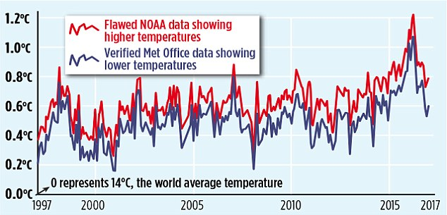 The misleading 'pausebuster chart': The red line shows the current NOAA world temperature graph – which relies on the 'adjusted' and unreliable sea data cited in the flawed 'Pausebuster' paper. The blue line is the UK Met Office's independently tested and verified 'HadCRUT4' record – showing lower monthly readings and a shallower recent warming trend