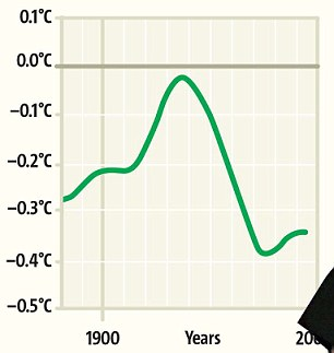 The reason? Because this is what it shows after 1961, a dramatic decline in global temperatures