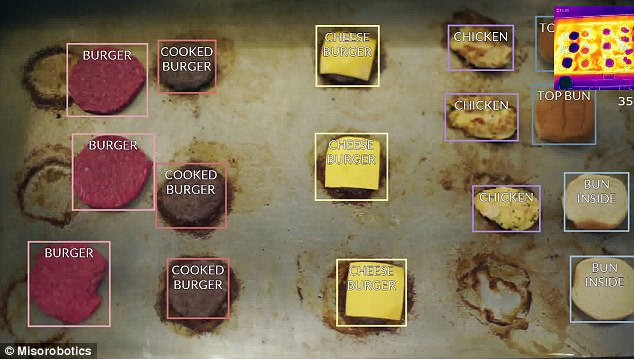 Flippy  has sensors and cameras that it uses to see its environment ¿ it can also distinguish between different meats, buns and which patties are done cooking using its AI-powered software