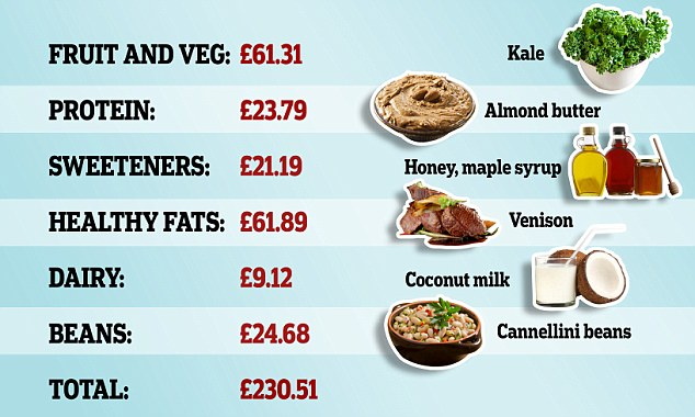 FEMAIL worked out how much it would cost to buy everything on this ultimate clean eating grocery list, adding up the sums for every food 'category'. The total came to more than £230