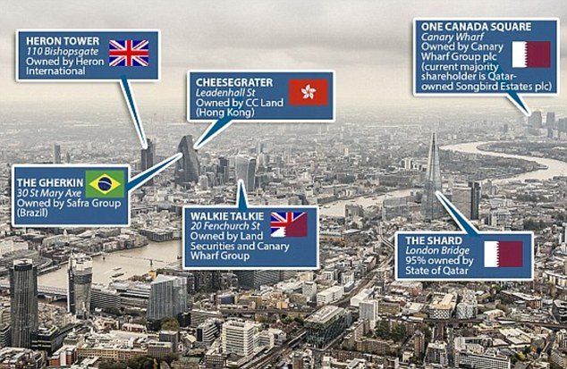 Some of London's tallest and most iconic buildings are owned by investors from other nations