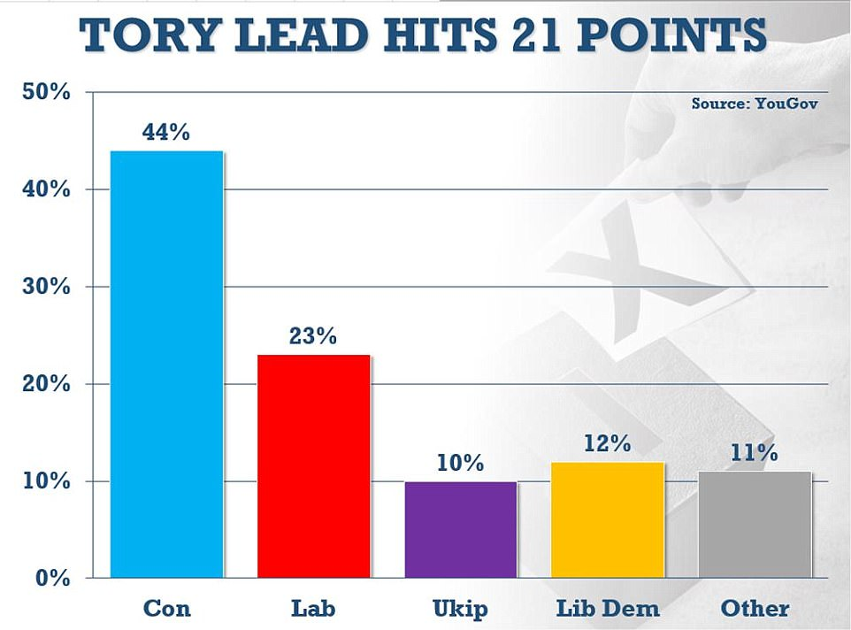 Mrs May's election call was made in the knowledge a series of polls have shown the Conservatives with historic leads in a series of opinion polls. The most recent YouGov at the weekend showed a 21-point lead