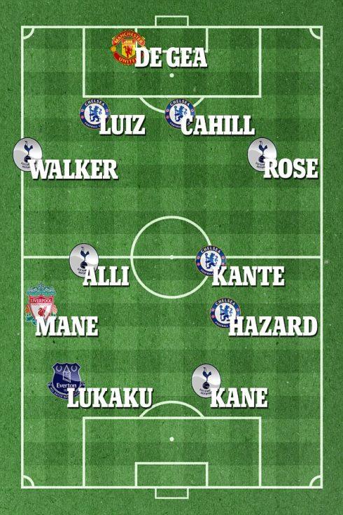 The PFA Premier League Team of the Year for the 2016-17 season